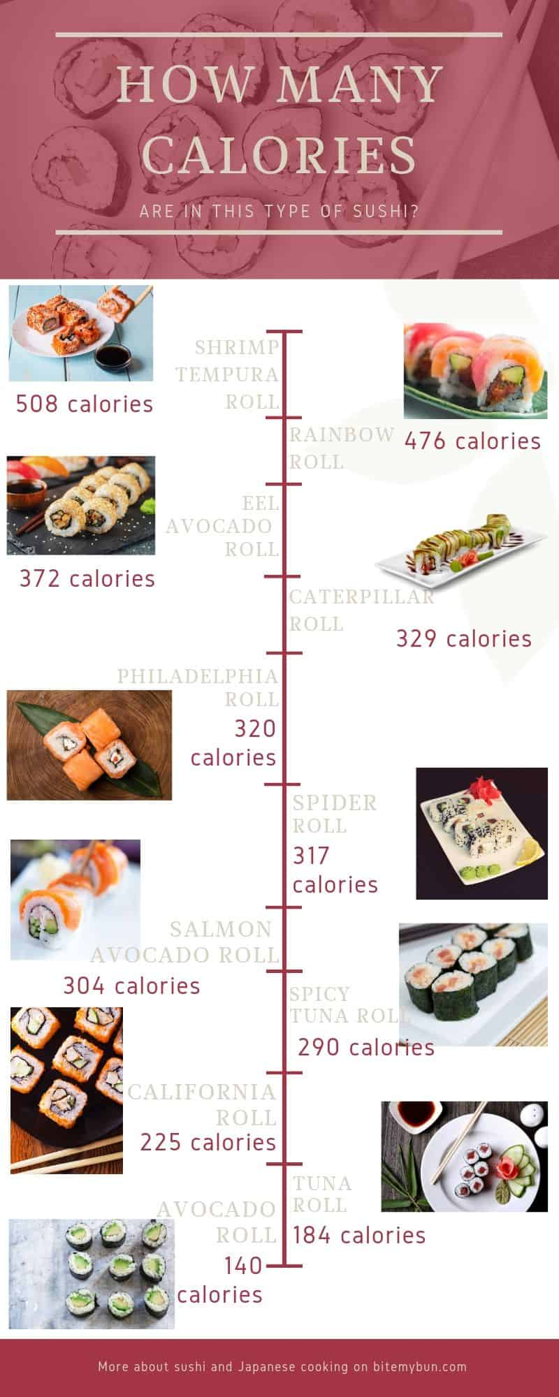 How many calories are in these different types of sushi