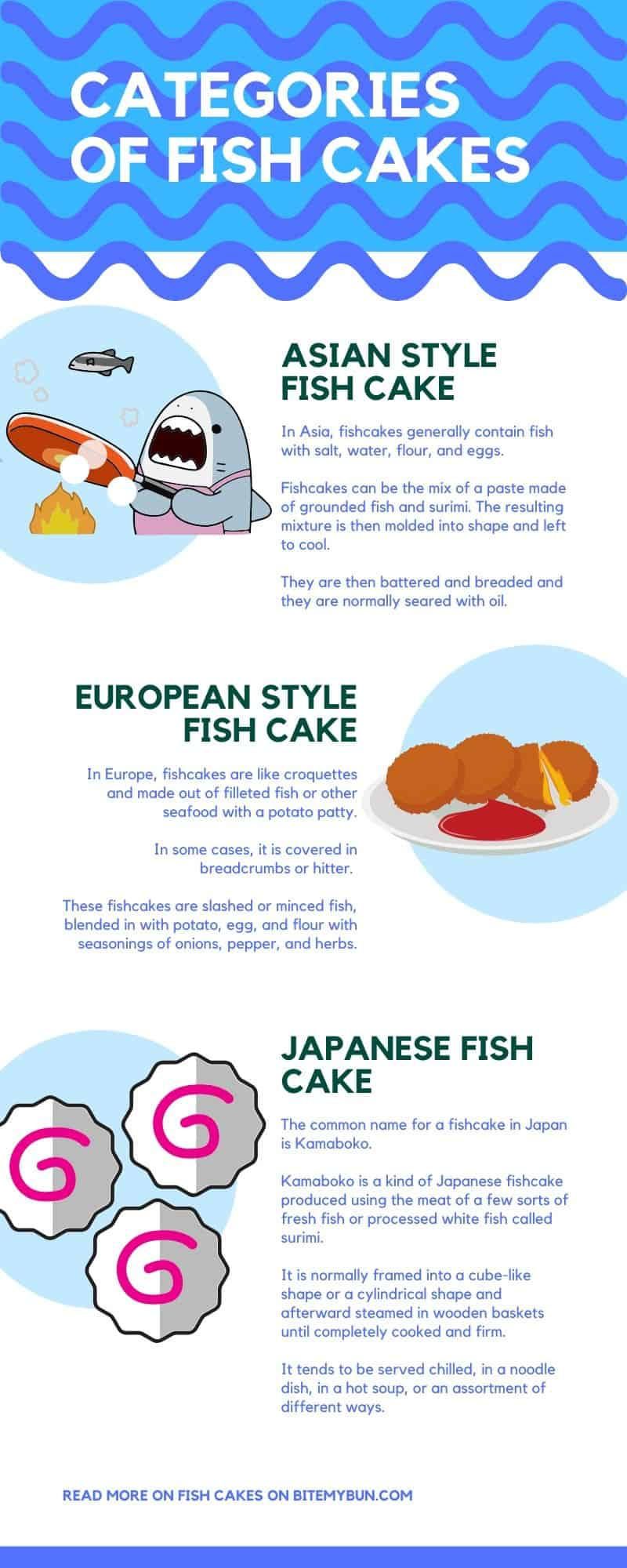 Categories of fish cakes