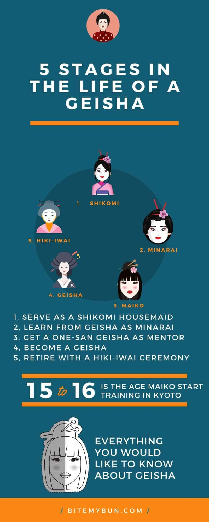 Stages in the life of a geisha